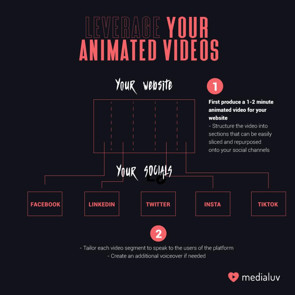 animation_marketing, animated_videos